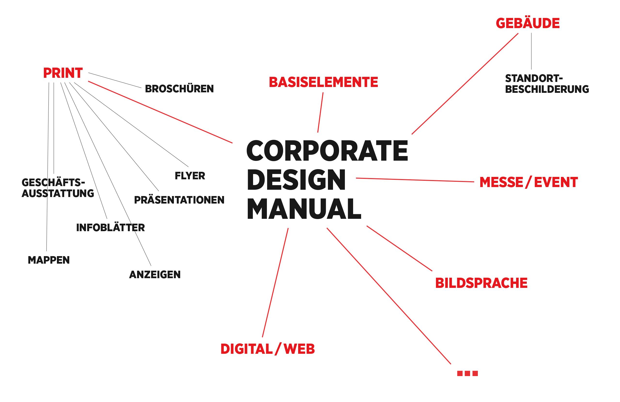 Corporate Design Manual Bestandteile Bourdonné Design